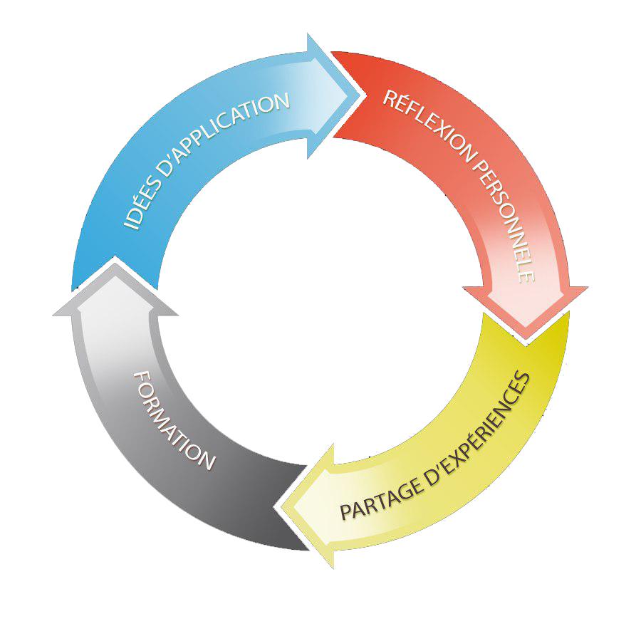 schema cercle